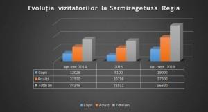 grafic-vizitatori-sarmizegetusa-regia